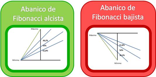 Líneas del Abanico de Fibonacci
