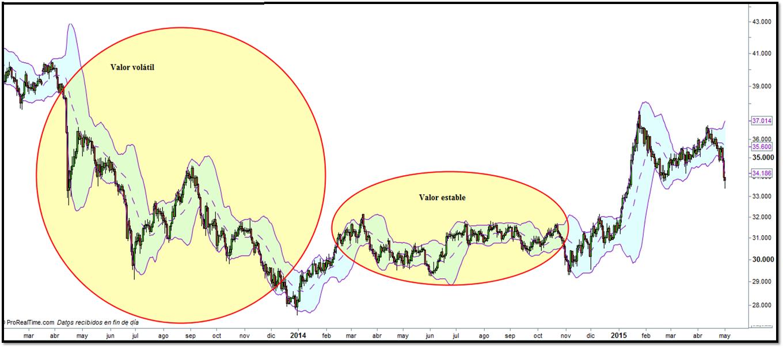 Bandas de Bollinger volatilidad