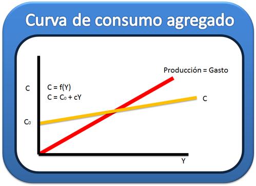 Curva de consumo agregado