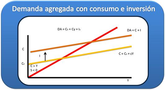 Demanda agregada con consumo e inversión