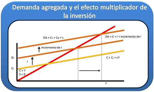 Demanda agregada y el efecto multiplicador de la inversión