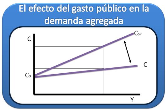 Efecto del gasto público en la demanda agregada