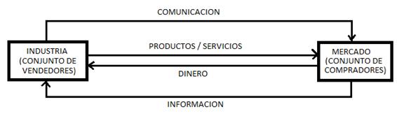 Sistema simple de marketing