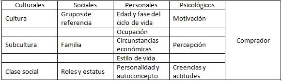 Factores que influyen en el comportamiento del consumidor 79a577cfe83