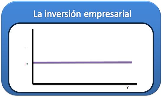 La inversión empresarial