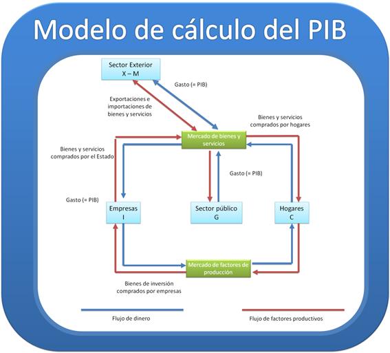 Modelo de cálculo del PIB